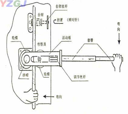 弯管机,swg-22b手动弯管机 -江苏力扬液压千斤顶公司
